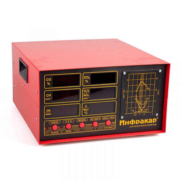 4-х компонентный газоанализатор «Инфракар М-2 серия» фото